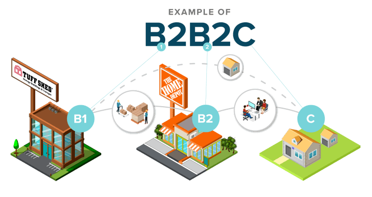 b2b2c-model