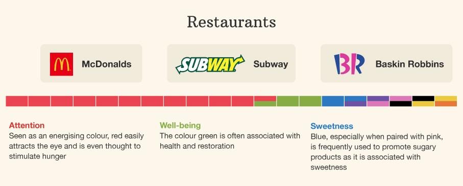 restaurants popular color in choosing premium Magento 2 theme design